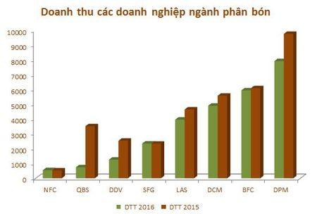 Nam 2016, loi nhuan 8 doanh nghiep nganh phan bon giam 37% - Anh 6