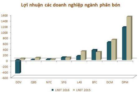 Nam 2016, loi nhuan 8 doanh nghiep nganh phan bon giam 37% - Anh 7