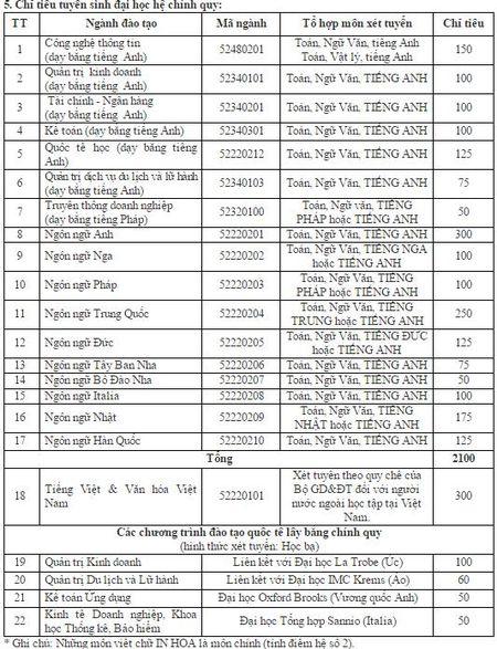 DH Ha Noi tang hang tram chi tieu tuyen sinh - Anh 1