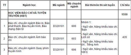 Hoc vien Bao chi va Tuyen truyen se xet tuyen mon Vat ly - Anh 2