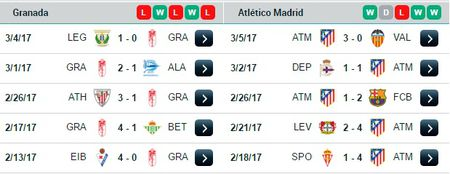 02h45 ngay 12/03, Granada vs Atletico Madrid: Chay da cho Champions League - Anh 3
