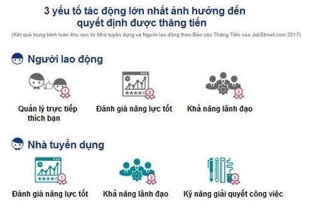 Lao dong Viet 'thang chuc' nhanh nhat khu vuc, vuot ca Thai Lan, Singapore - Anh 1