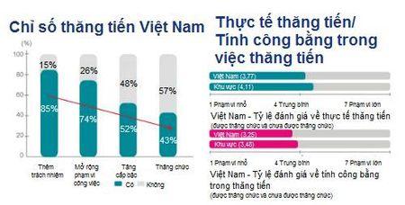 Lao dong Viet 'thang chuc' nhanh nhat khu vuc, vuot ca Thai Lan, Singapore - Anh 2