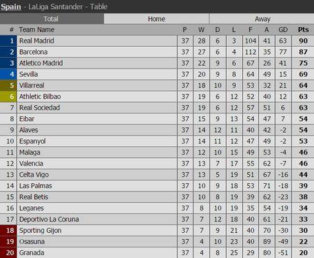 Vong 38 La Liga: Barca 'ngam ngui' nhin Real vo dich La Liga? - Anh 2