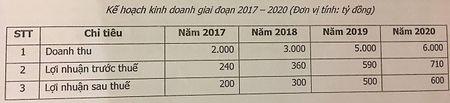 DHDCD Hoang Quan: Se mua lai toi da 30% luong co phieu dang luu hanh lam co phieu quy - Anh 1