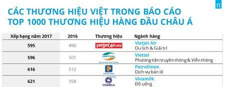 Vietjet, Vinamilk lot Top 1000 thuong hieu hang dau chau A - Anh 1