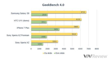 Danh gia Sony Xperia XZ Premium: Co gi ngoai quay phim sieu cham 960fps? - Anh 34