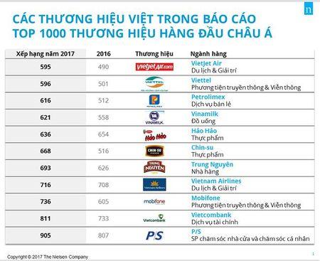 11 doanh nghiep Viet lot vao Top 1.000 thuong hieu hang dau Chau A - Anh 1