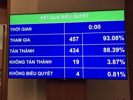 Quoc hoi thong qua bo sung toi kinh doanh da cap trai phep vao Bo luat Hinh su - Anh 1