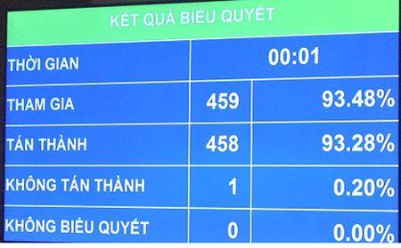 Quoc hoi Khoa XIV thong qua Luat Chuyen giao cong nghe (sua doi) - Anh 3