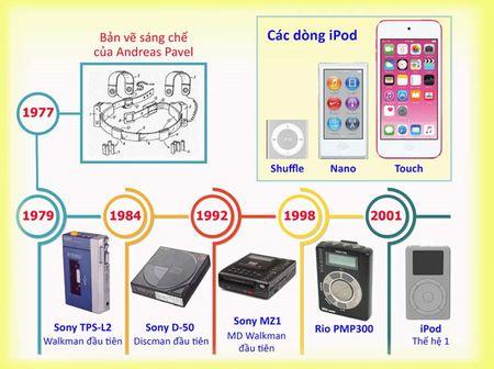 40 nam may nghe nhac di dong: Tu Walkman, Discman den iPod... - Anh 1