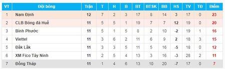 Danh bai hau due The Cong, Nam Dinh tro lai V-League sau 7 nam - Anh 2