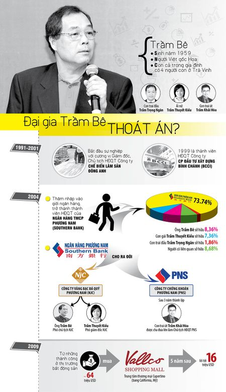 Infographic: Dai gia Tram Be thoat an? - Anh 1