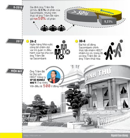 Infographic: Dai gia Tram Be thoat an? - Anh 3