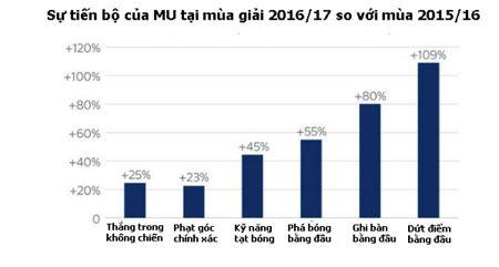 """Mourinho mua toan """"cao to"""": MU khong chien Ngoai hang Anh, cup C1 - Anh 2"""
