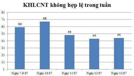 Ngay 13/07: Co 45 thong bao ke hoach lua chon nha thau khong hop le - Anh 1