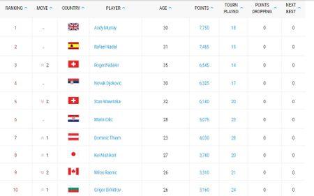 Bang xep hang ATP: Federer len thu 3 the gioi, kem Nadal 920 diem - Anh 12