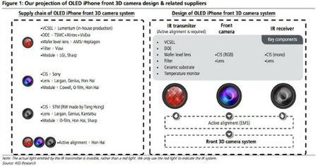 iPhone 8 va cong nghe nhan dien khuon mat - Anh 2