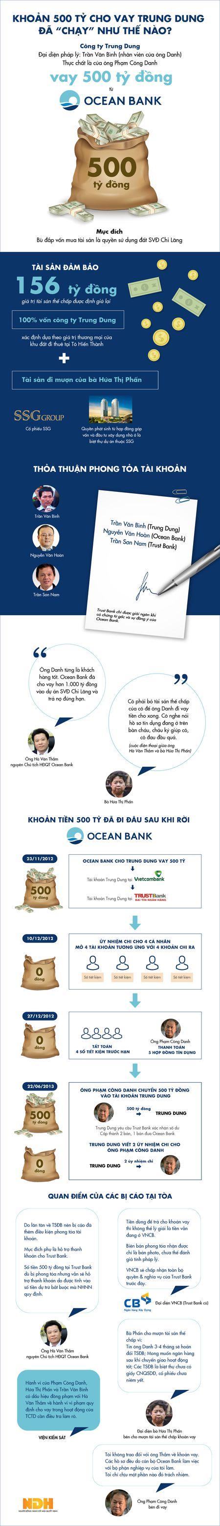 500 ty dong 'boc hoi' - gach noi giua hai dai an ngan hang - Anh 1