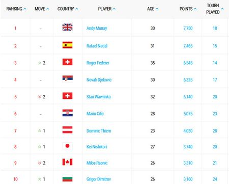 Federer len so 3 the gioi, ngoi hau nu doi chu - Anh 2