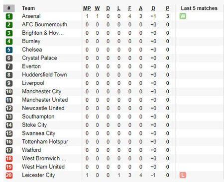 21h00 ngay 12/08, Everton vs Stoke City: 'Ngua o' chao san - Anh 5