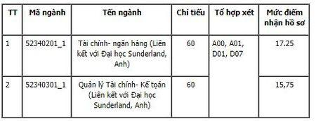 Danh sach nhung truong dai hoc 'top tren' xet tuyen nguyen vong bo sung - Anh 1