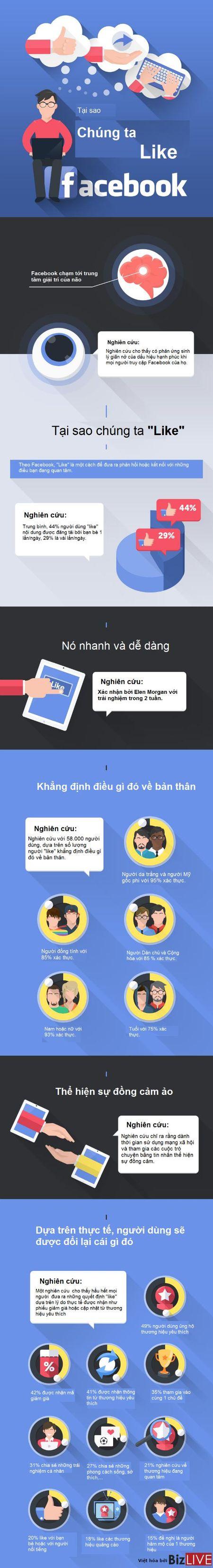 Tai sao chung ta 'like' Facebook? - Anh 2