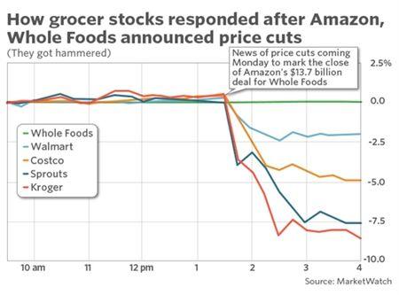 Amazon va Whole Foods giam gia, nganh ban le My 'xanh mat' - Anh 2