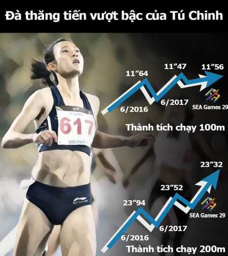 Nu hoang toc do Tu Chinh 'xe gio' gianh 2 HCV SEA Games danh gia - Anh 4
