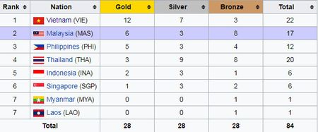 Kinh ngu 15 tuoi Kim Son pha ky luc SEA Games - Anh 39