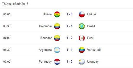 Sau luot 16 vong loai World Cup Nam My: Bat ngo mang ten Peru - Anh 4