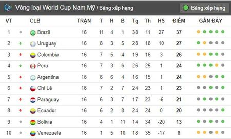 Sau luot 16 vong loai World Cup Nam My: Bat ngo mang ten Peru - Anh 7