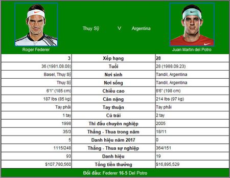 Chi tiet Federer - Del Potro: Khong the cuong lai (KT) - Anh 9