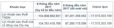 Nha Thu Duc lai 6 thang sau soat xet giam 17% con 87 ty dong - Anh 1