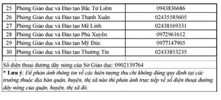Ha Noi: Phu huynh to giac lam thu qua duong day nong - Anh 2