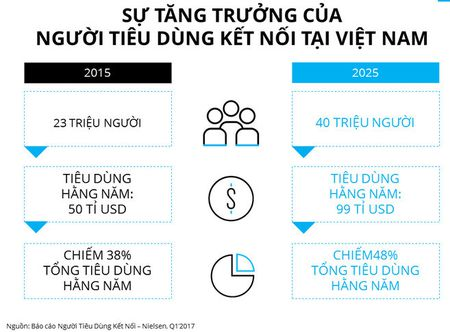 Nielsen: Nguoi tieu dung ket noi se la dong luc chinh cua thi truong Viet Nam - Anh 2
