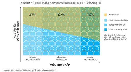 Nielsen: Nguoi tieu dung ket noi se la dong luc chinh cua thi truong Viet Nam - Anh 3
