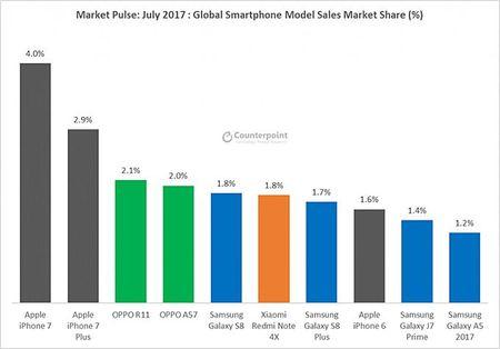 Huawei vuot Apple tro thanh hang smartphone lon thu 2 the gioi - Anh 2
