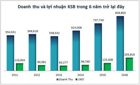 KSB khang dinh Quy IV se co giay phep mo Tan Dong Hiep - Anh 1