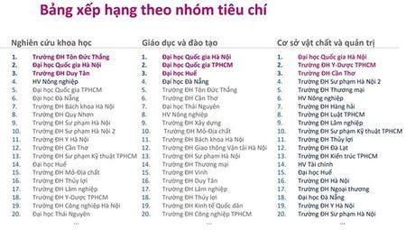 Nhieu nghi ngai ve bang xep hang dai hoc dau tien cua Viet Nam - Anh 1