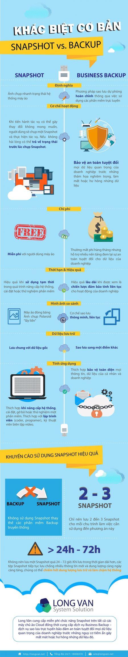 [Infographic] Snapshot va Backup: Dau la su khac biet trong quan ly co so du lieu - Anh 1