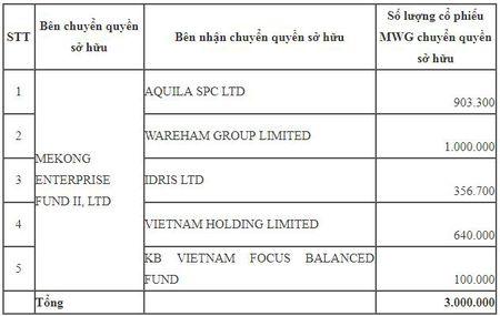 MWG tiep tuc lap dinh moi, Mekong Capital ban xong 3 trieu co phieu - Anh 1