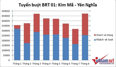 Cho 13.000 khach/ngay, buyt nhanh BRT dang co dau hieu qua tai - Anh 3