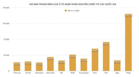 Bat chap thang 'co hon', o to nhap khau van tang len - Anh 3