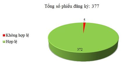 Ngay 08/09: Co 5/377 phieu dang ky TBMT, TBMCH khong hop le - Anh 1