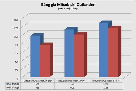 Mitsubishi Outlander hang ton giam gia 220 trieu o Viet Nam - Anh 1