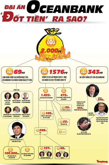 Dai an OceanBank: Hang nghin ty dong 'dot' the nao? - Anh 1