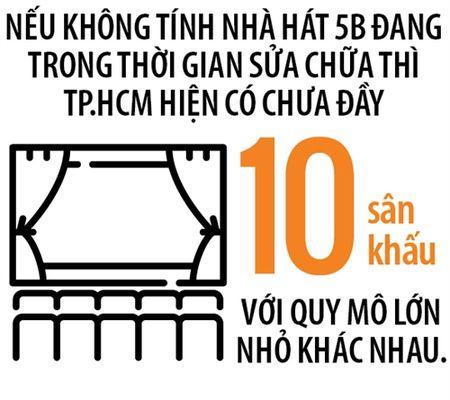'Giac mo con' cua san khau kich Viet - Anh 2