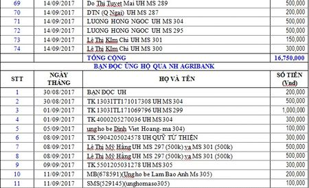 Danh sach ban doc hao tam ung ho cac hoan canh kho khan tu ngay 30/08/2017 den ngay 14/09/2017 - Anh 5
