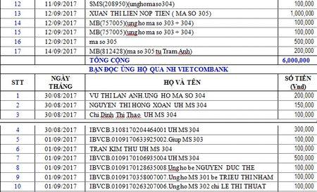 Danh sach ban doc hao tam ung ho cac hoan canh kho khan tu ngay 30/08/2017 den ngay 14/09/2017 - Anh 6